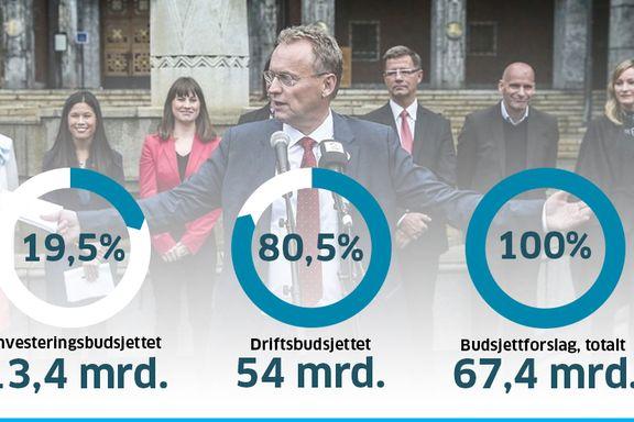 Slik er Oslo-budsjettet for 2017