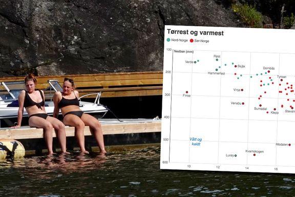 Minst nedbør og høyest temperatur: Dette er Norges optimale sommersteder.