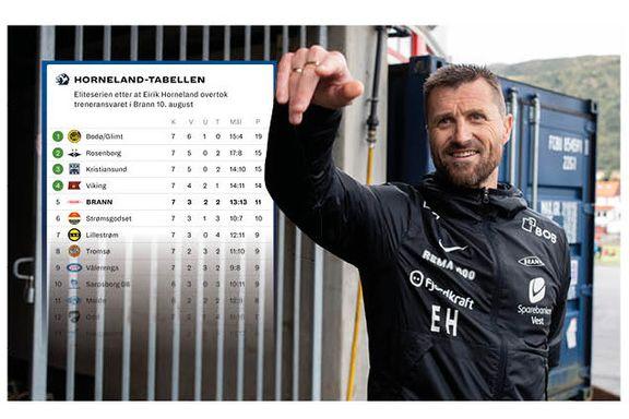 Sjekk den Horneland-tabellen!