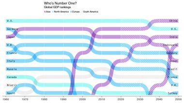 En økonoms guide til verden i 2050