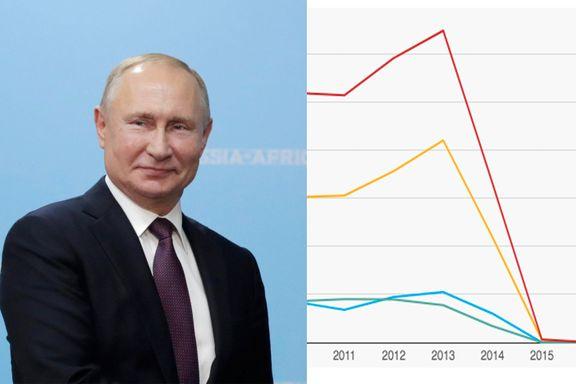 Grafene som viser hvorfor Norges forhold til Russland er alt annet enn positivt