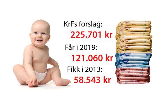 Kraftig hopp i støtten til hjemmeværende mødre. KrF vil presse støtten ytterligere opp.