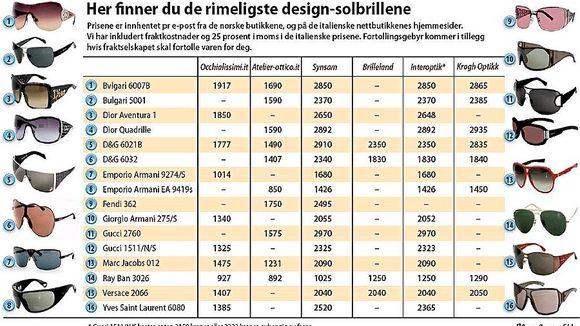2fa187f94c0e Solbriller til skyggepris - Aftenposten