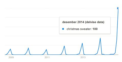 Kilde: Google Trends