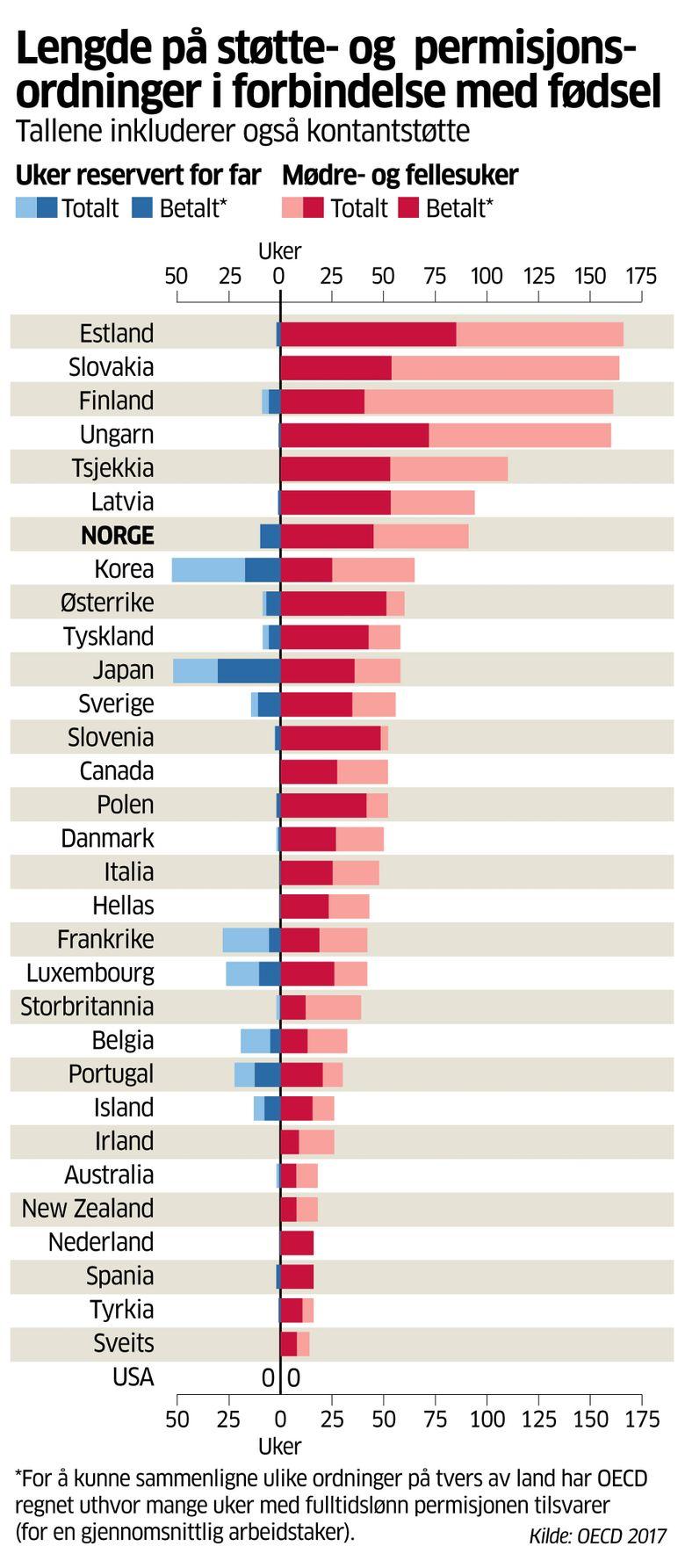 Antall land i europa