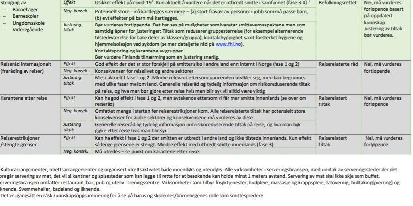 Regjeringen Bestemte At De Dramatiske Tiltakene Skal Fortsette Dagen For Ga Ekspertene Rad Om A Vurdere A Apne Skoler
