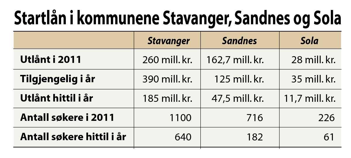 Sterk Okning I Antall Soknader Om Startlan I Stavanger