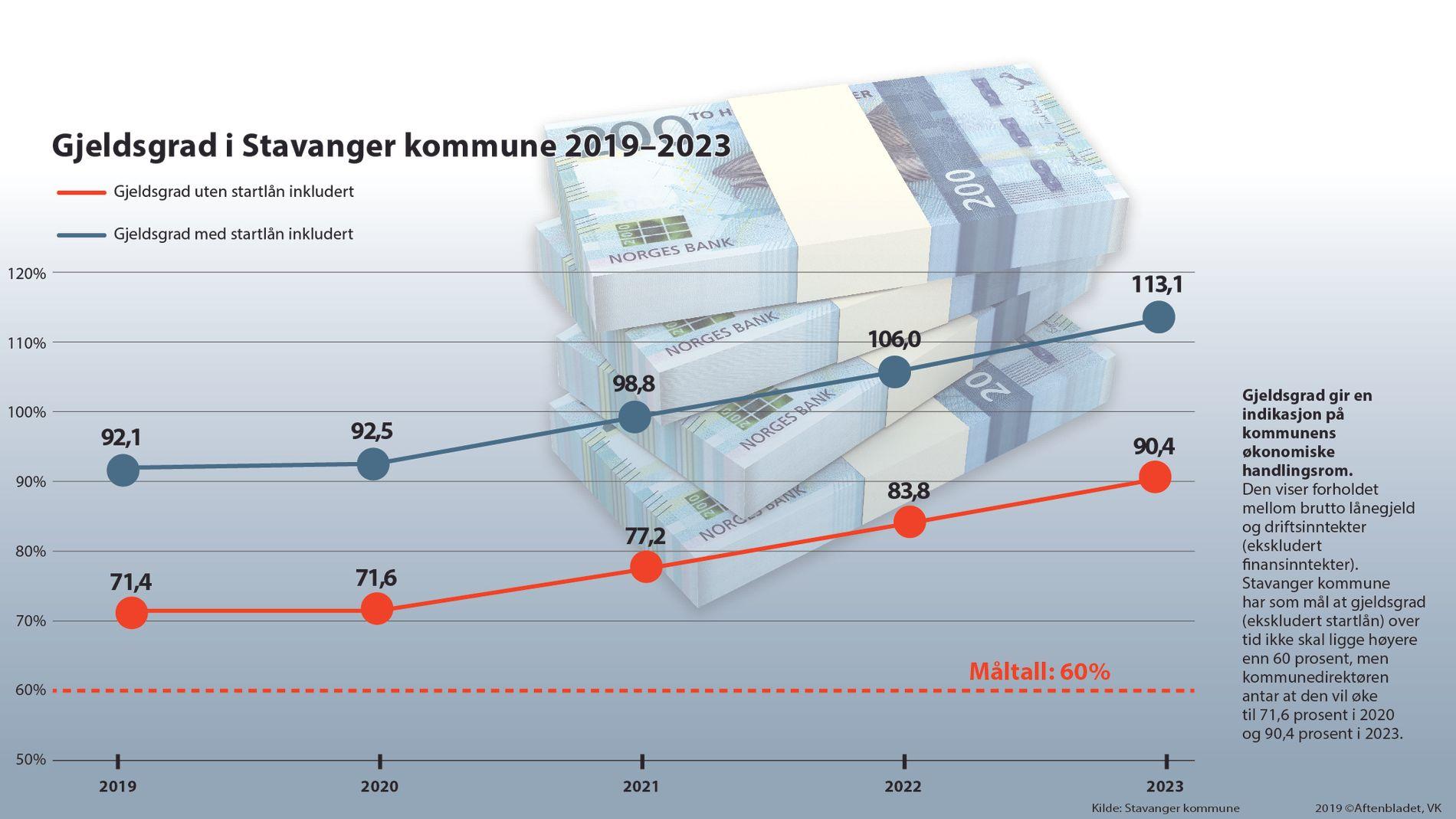 Hva Nar Stavanger Kommunes Gjeld Blir Politisk Uhandterlig